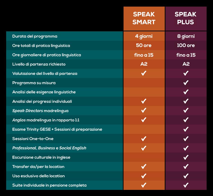 Speak Smart vs Speak Plus